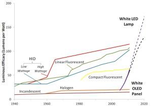 Efficienza luminosa di varie lampade dal 1940 al 2020