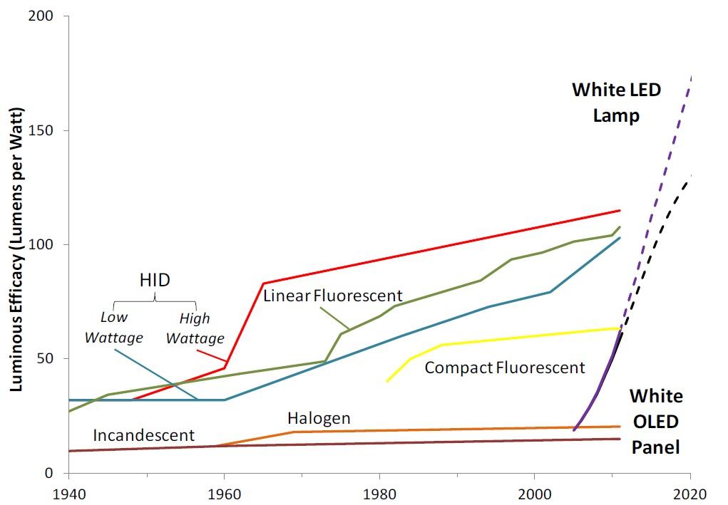 Tabella Di Conversione Lampade A Led.Costi Ed Efficienza Dei Led L Evoluzione Dal 2004 Al 2020