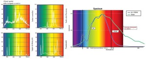 Fig.3 Spettro di varie lampade. Fonte: http://knikerboker.it e http://www.binelliservice.com