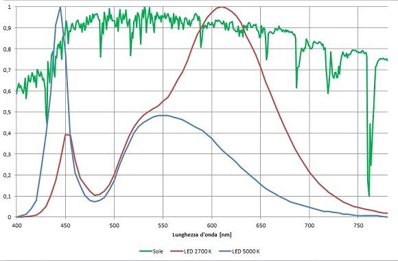 Fig.2 In rosso lo spettro di un pcLED bianco caldo (2700 K), in blu lo spettro di un pcLED bianco freddo (5000 K) ed in verde lo spettro della luce solare al suolo (ASTM E-490 AM0 Standard Spectra).