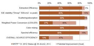 Canali di perdita ed efficienza per un color mixed LED bianco caldo. Fonte: DOE MYPP 2013