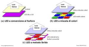 Tecnologie utilizzate per la produzione di LED bianchi ad alta emissione. Fonte: DOE MYPP 2012