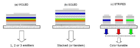 tipi di OLED