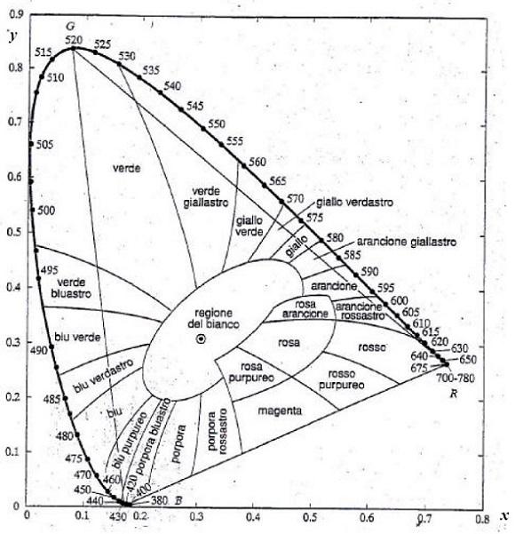Figura 3. Diagramma CIE 1931 con zone di colore.