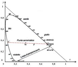 Figura 4. Diagramma CIE con triangolo di costruzione.