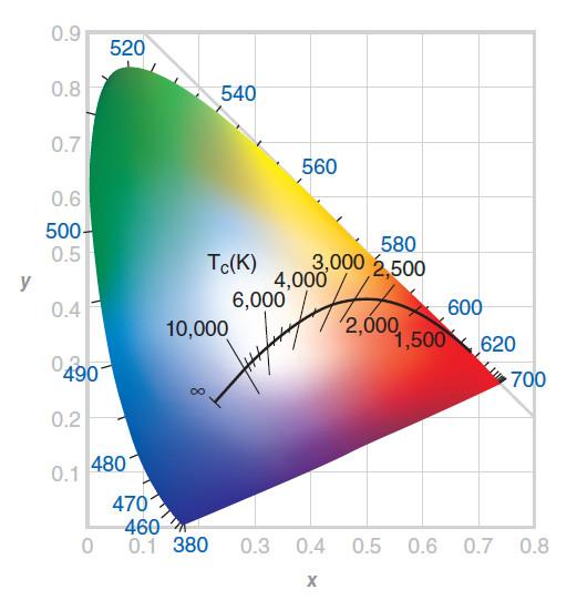 Figura 5. Diagramma CIE con linea di temperatura di colore. Tale linea indica i punti di colore corrispondenti ad un corpo nero alle varie temperature da 1667 K ad infinito.
