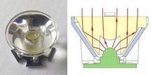 Figura 4. Lente per LED e principio di funzionamento.