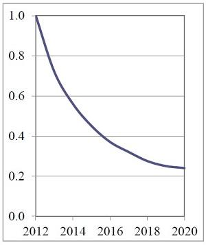 Figura 3. Proiezione di costo per lampade LED A19