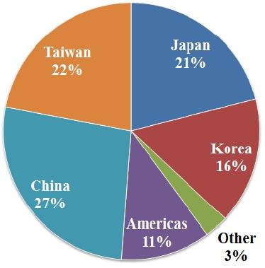 Figura 2. Capacità produttiva globale dei LED nel 2013.