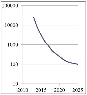 Figura 4. Stime di costo pannelli OLED in $/m2