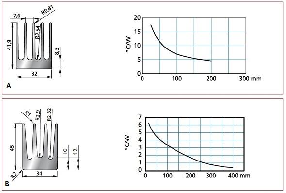 Figura 7. Due esempi di dissipatori con profilo e resistenza termica in funzione della lunghezza.