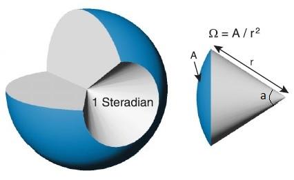 Figura 2. Angolo solido