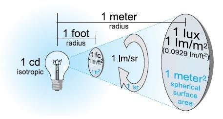 Figura 7. Illuminamento