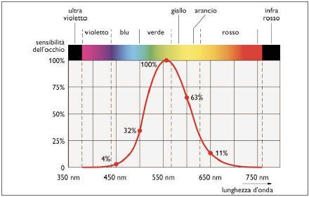 1 Watt Quanti Lumen Sono.Unita Fotometriche Lumen Candele Lux Progettazione Ottica