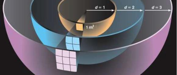 Figura 5. L'illuminamento è il rapporto tra flusso luminoso e superficie. A parità di flusso emesso aumentando la distanza dalla sorgente la superficie aumenta ed i lux quindi calano.