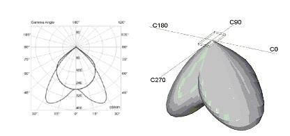 Fotometria di una lampada in 2D e 3D (solido fotometrico).