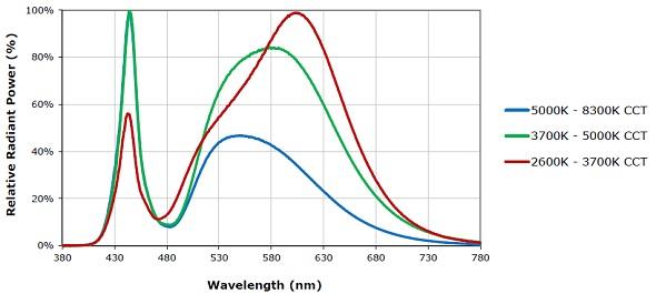 Fig.2. Spettro d'emissione del LED Cree XPG2 a seconda della CCT.
