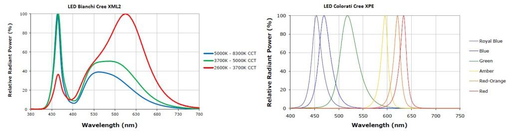 Figura 1. Spettro di alcuni LED. L'emissione va dai 380 nm ai 780 nm.