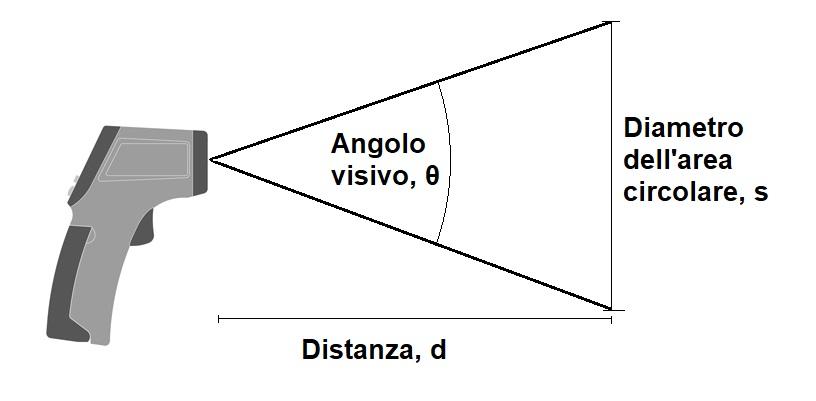 Angolo visivo, distanza d e sezione s