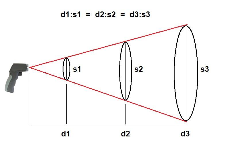 d1:s1 = d2:s2 = d3:s3