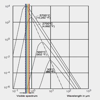 Curve di radiazione