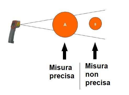 Per avere una misura precisa la superficie da misurare deve occupare tutto il campo visivo del termometro