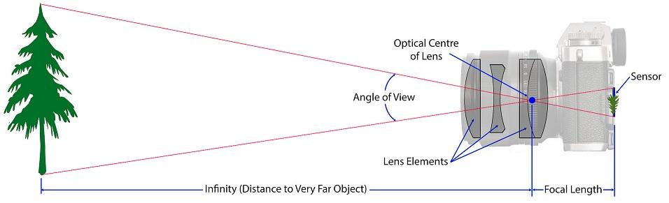 sistema di lenti di una fotocamera